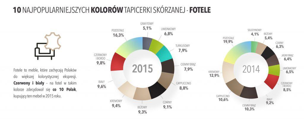 Jakie fotele wybierają Polacy - najpopularniejsze kolory skór w 2015 roku