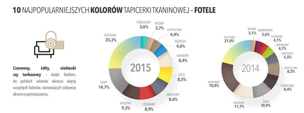 Jakie fotele wybierają Polacy - 10 najpopularniejszych kolorów tapicerki materiałowej w 2015 roku