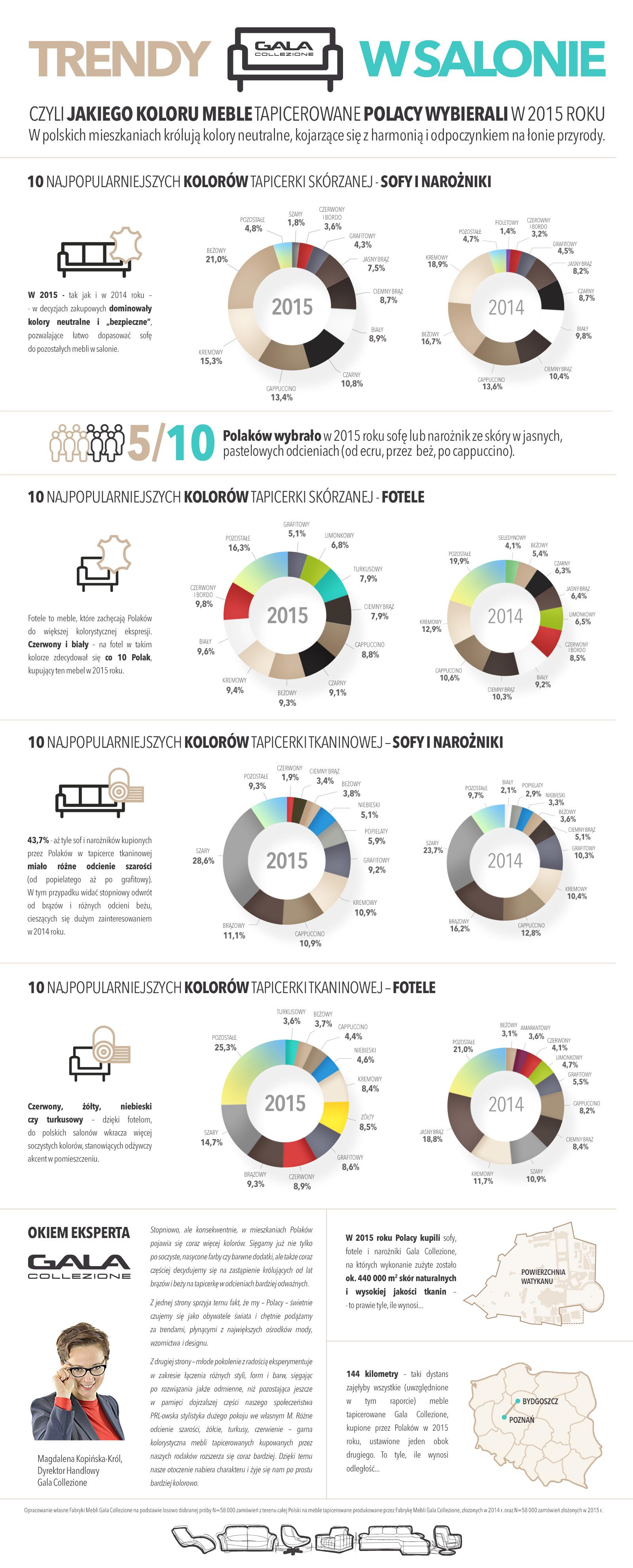 Trendy w salonie czyli jakiego koloru meble tapicerowane Polacy kupowali w 2015 roku - raport Gala Collezione