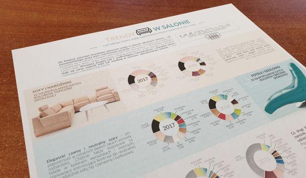 """Raport """"Trendy w salonie"""" przygotowany przez Gala Collezione"""