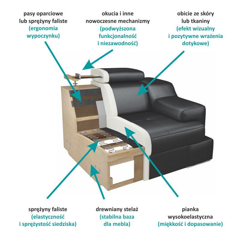 Jak zbudowana jest sofa?