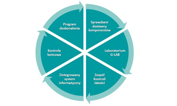Elementy procesu zarządzania jakością w Fabryce Mebli Gala Collezione