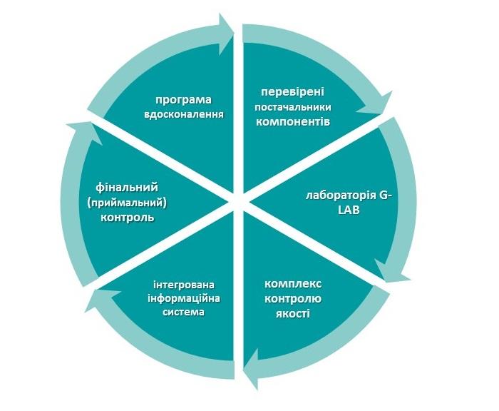 Елементи процесу управління якістю на фабриці меблів Gala Collezione
